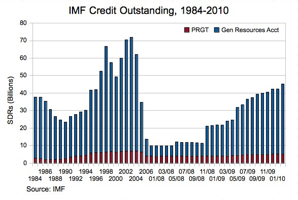 IMF Credit Outstanding, 1984-2010